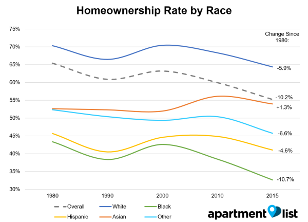 Rates of homeownership are still drawn upon racial lines, study finds
